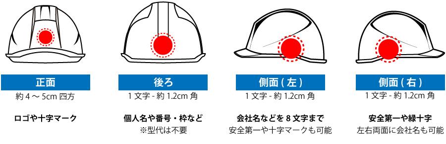 ヘルメット加工位置